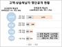경북도, 2019년 고액․상습 체납자 509명 명단공개