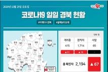 우울한 크리스마스,, 경북도내 코로나19 확진자 국내 67명 발생